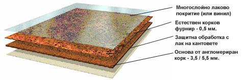 Лакирани подови настилки
