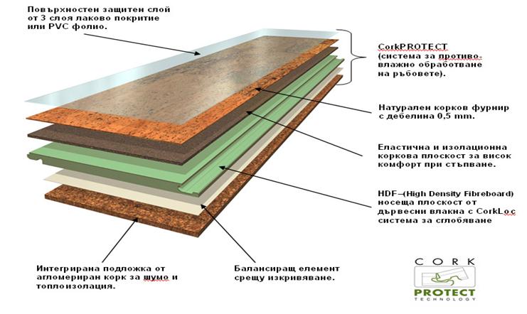Структура - Клик система на подови настилки